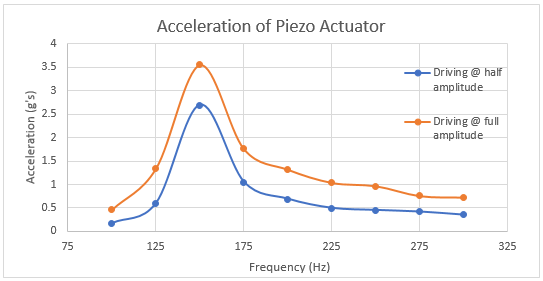 acceleration-piezo-actuator