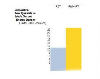 actuators-max-quasistatic-piezo-pzt-pmn-pt