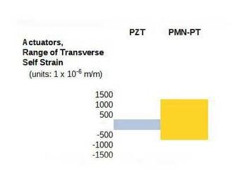 actuators-range-of-transverse-piezo-pzt-pmn-pt