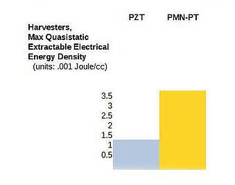 harvesters-max-quasistatic-piezo-pzt-pmn-pt