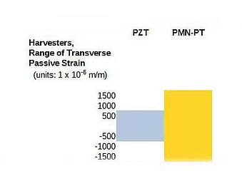 harvesters-range-of-transverse-passive-strain-piezo-pzt-pmn-pt