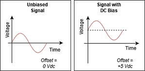 unbiased-signal-DC-bias-signal