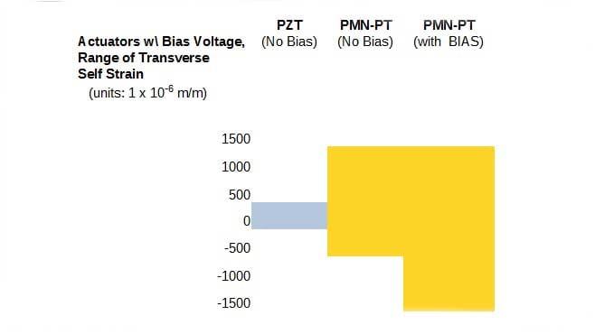 PMN-PT-Biased-Actuator-Chart