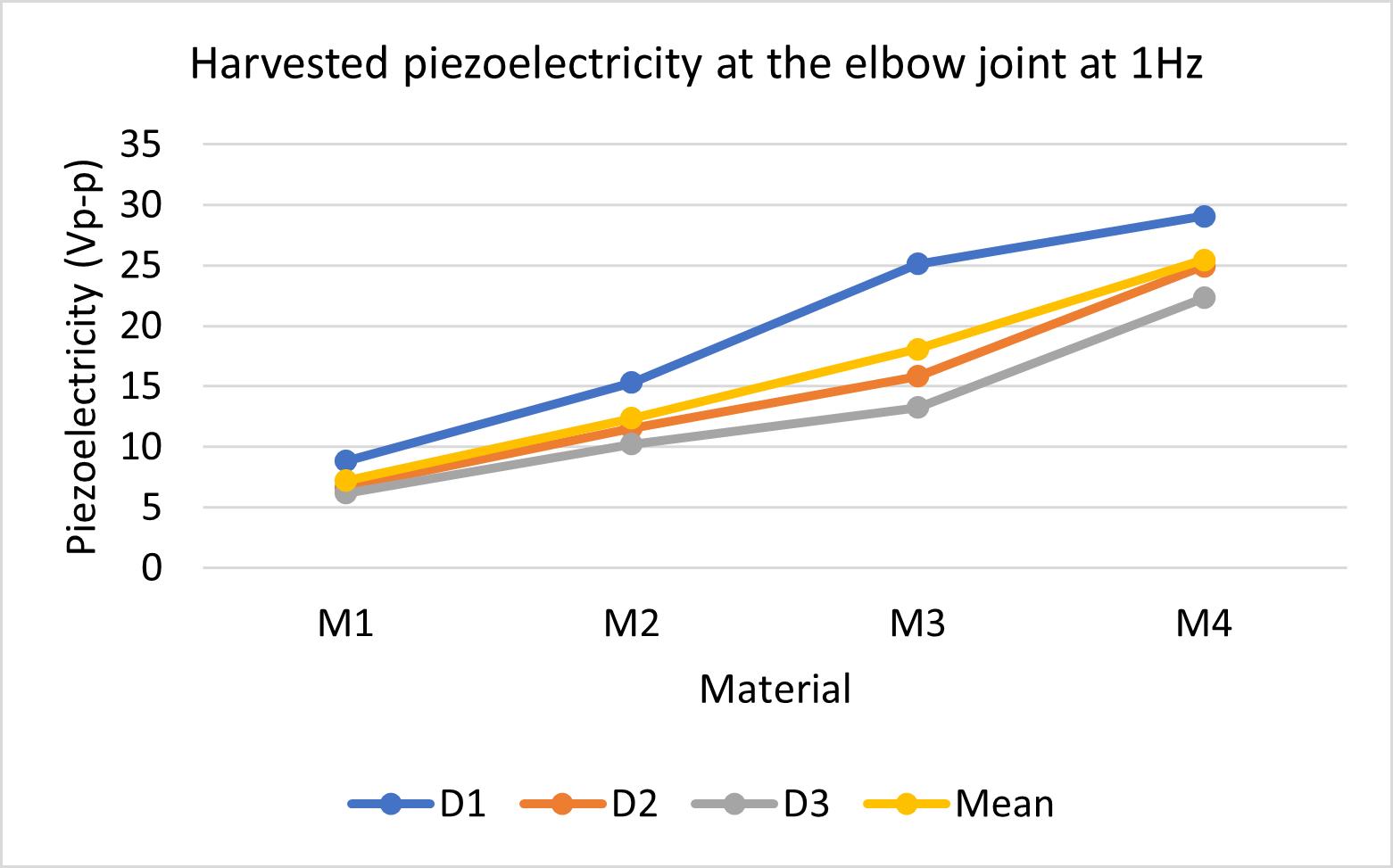 harvested-piezoelectricity-at-elbow-1-hz