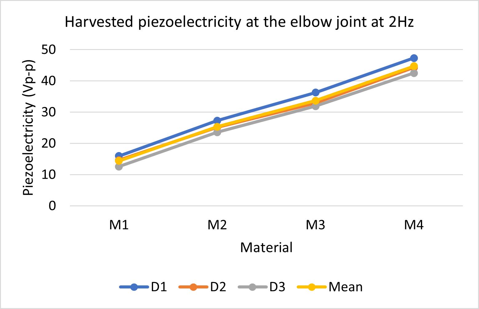 harvested-piezoelectricity-at-elbow-2-hz