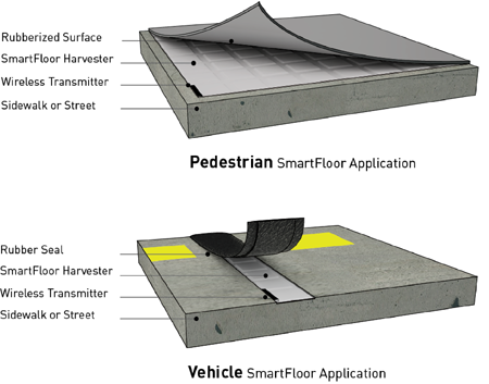 pedestrian and vehicle SmartFloor Application